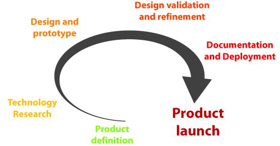 Corus Product Development Cycle 2015-11-10